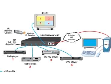 HDMI Multiviewer
