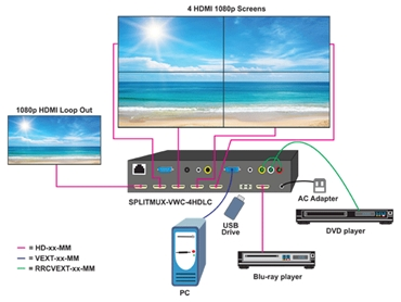 Video Wall Controller