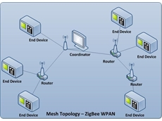 ZigBee Wireless Communication System