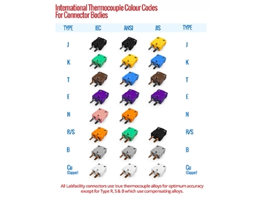 International Thermocouple Colour Codes for Connector Bodies