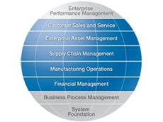 Customer Relationship Management Solutions, CRM Software
