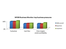 MYOB Business Monitor – Top Business Pressures