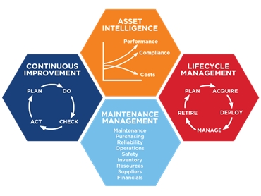 Mainpac Enterprise Asset Management Software