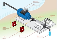 FUTEK's miniature pressure sensors for desalination system monitoring