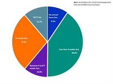 A graph from Roy Morgan Research showing Australians in full-time employment and entitled to annual leave