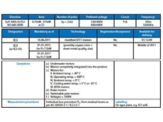 The chart above introduces the new IEC 60034-30:2008.