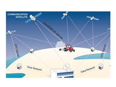 GPS for on-the-go precise positioning