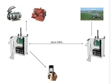 Reduce Greenhouse Emissions with the Wireless Lateral and Pivot Monitoring Irrigation System from Orbit Communications