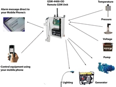 24-hour monitoring of critical processes
