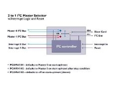 PCA9541 I2C bus with new master selector device.