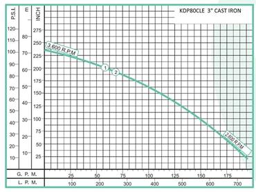 KDP80CLE Graph