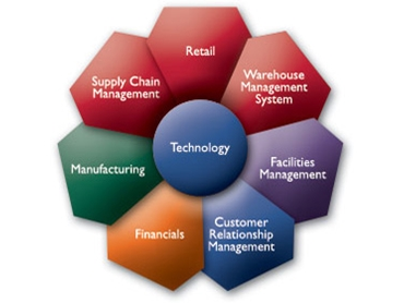 Manufacturing software available from Pronto Software