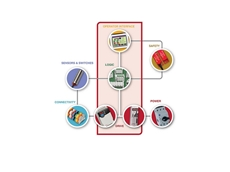 Rockwell Automation's enhanced time-saving tools integrate the entire machine control development process
