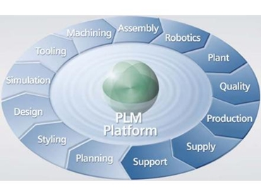 PLM Platform increased profitable growth