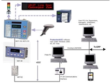 OEE measuring systems from SP Software and Automation
