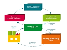 ERP for the manufacturing industry from SYSPRO Software