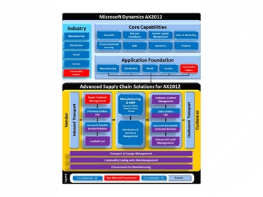 Microsoft Dynamics AX  business accounting and ERP software platform