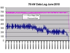 75 kW Data Log June 2010