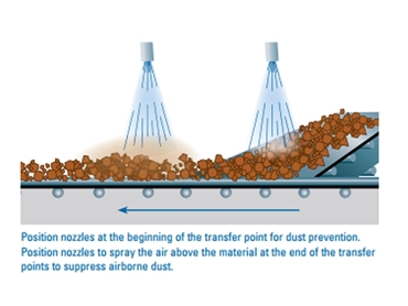 Install automatic dust control systems on conveyor belt operations