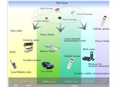LTC series power pin diode