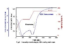 Dielectric response of dielectric analyser