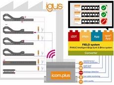 Integration of igus smart plastics into the Fanuc FIELD system