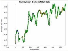 500 MW Utility Boiler_ Eff run data