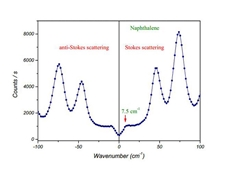 Low wavenumber Raman spectroscopy is increasing spectral range