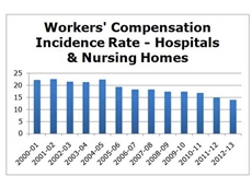 Chart & Source: Safe Work Australia